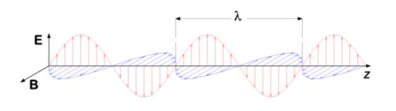 A linearly polarized wave